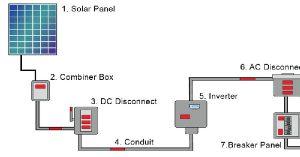 Solar Warning Labels Home Widget Diagram